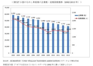 欧州タンナー数推移